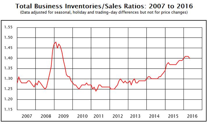 inventories sales ratio_edited-1