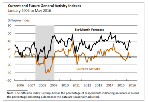 philly fed survey