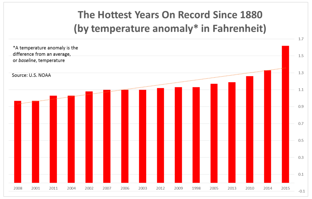 hottest years