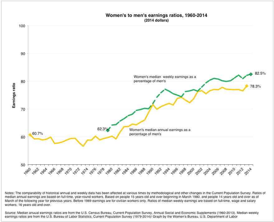 women_men_earnings_ratio_1960_14