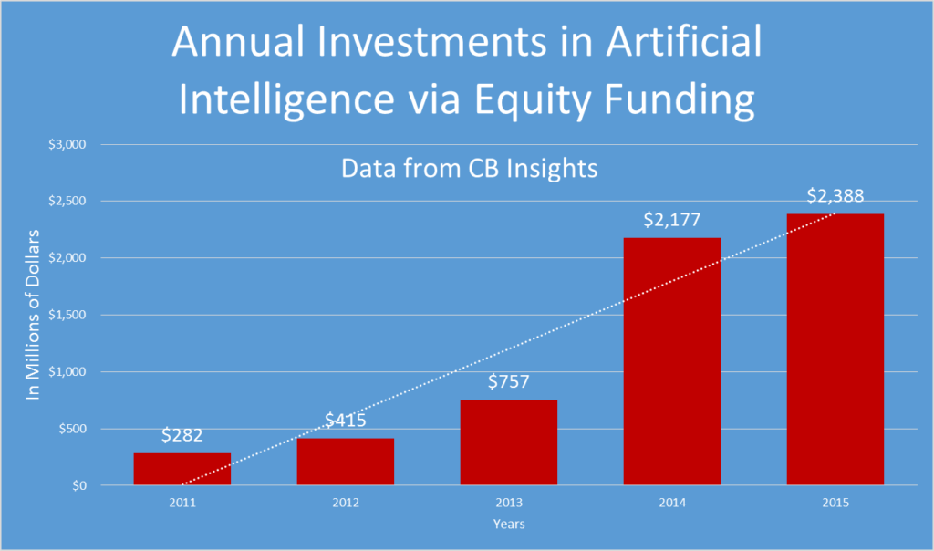 ai-investment-graph